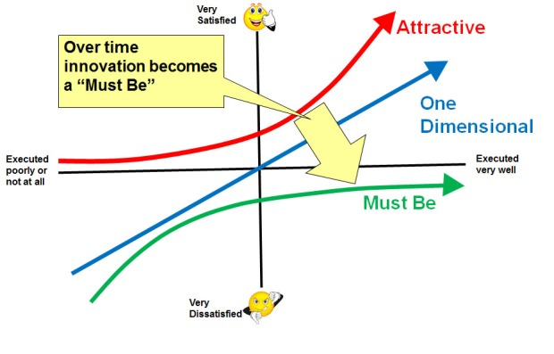 Kano Model - Over Time