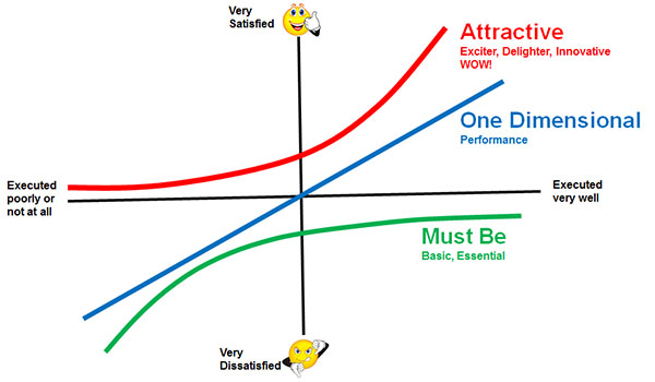 Kano Model Not All Features Affect Customer Satisfaction Equally