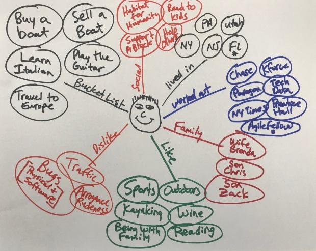 Mind Map PZ